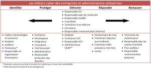 Schéma métiers cyber des entreprises et administrations utilisatrices